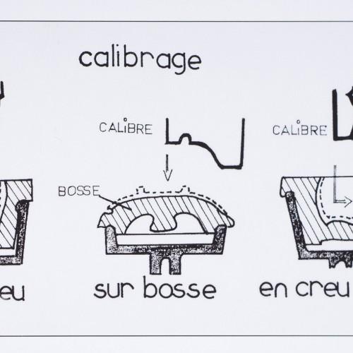 Le Principe Du Calibrage, Source Céramique : Vocabulaire Technique, éditions Du Patrimoine